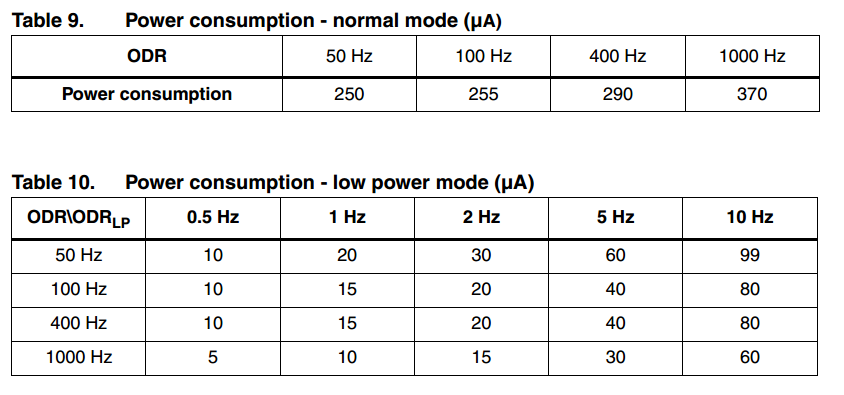 ST LIS331DLH power consumption modes
