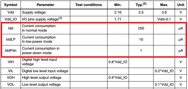 ST LIS331DLH electrical characteristics
