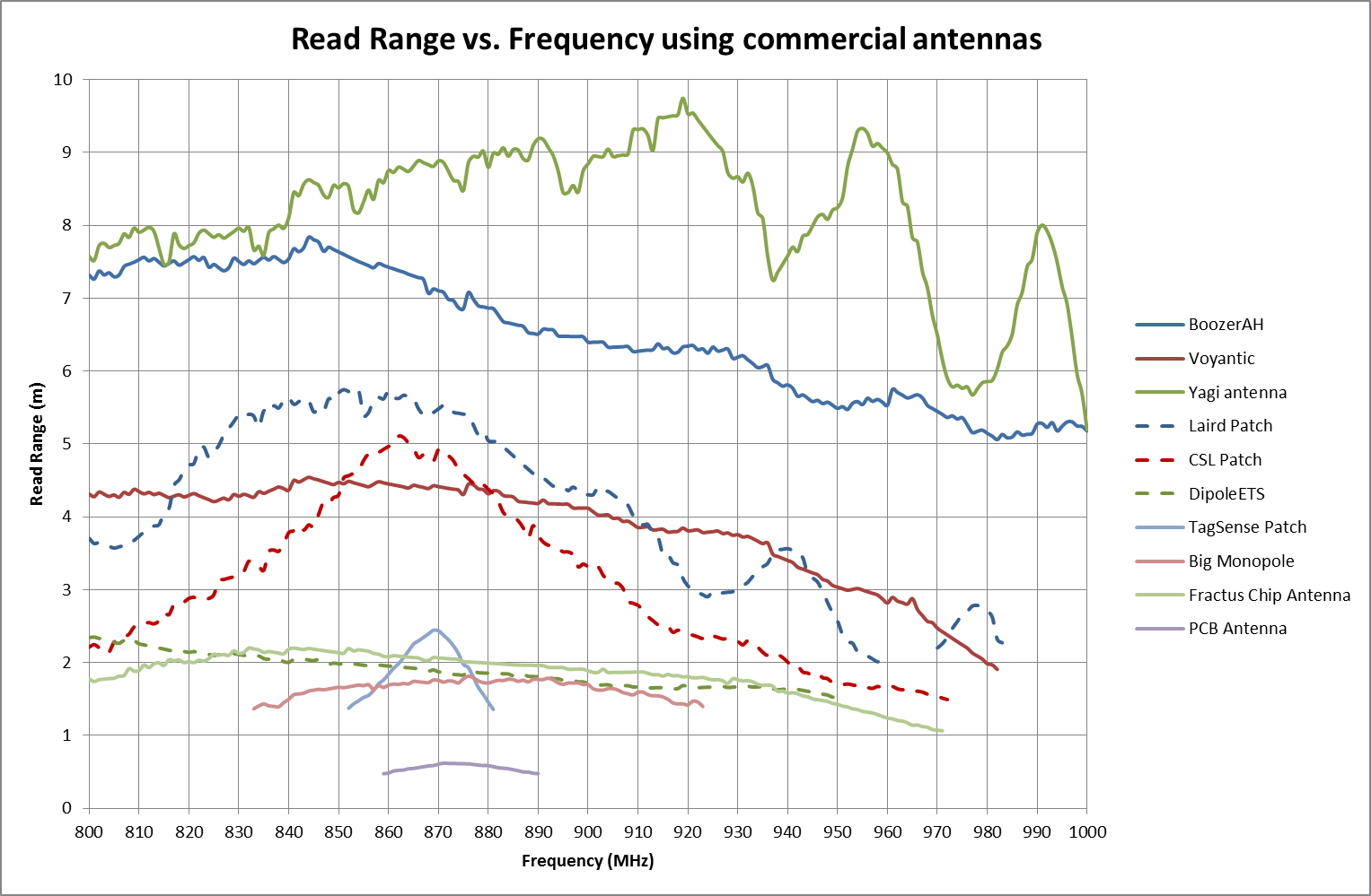 The link between antenna size and read range in RFID
