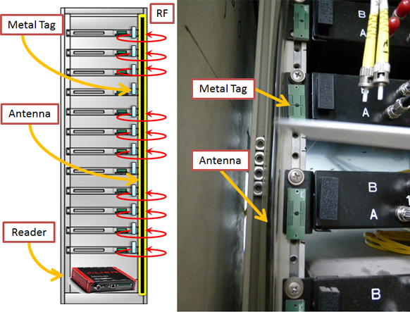 RFID system for DCIM applications