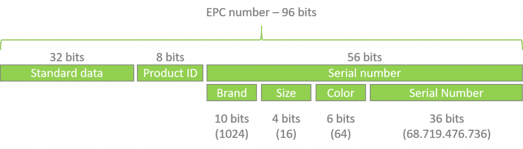 Use the EPC number to personalize shopping experience