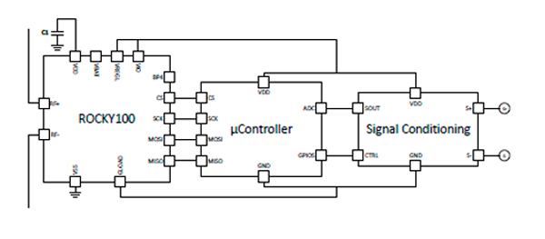 EVAL02-RMeter-RM schematic